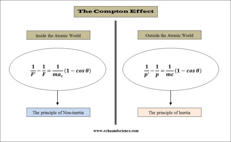 Compton effect and the principles