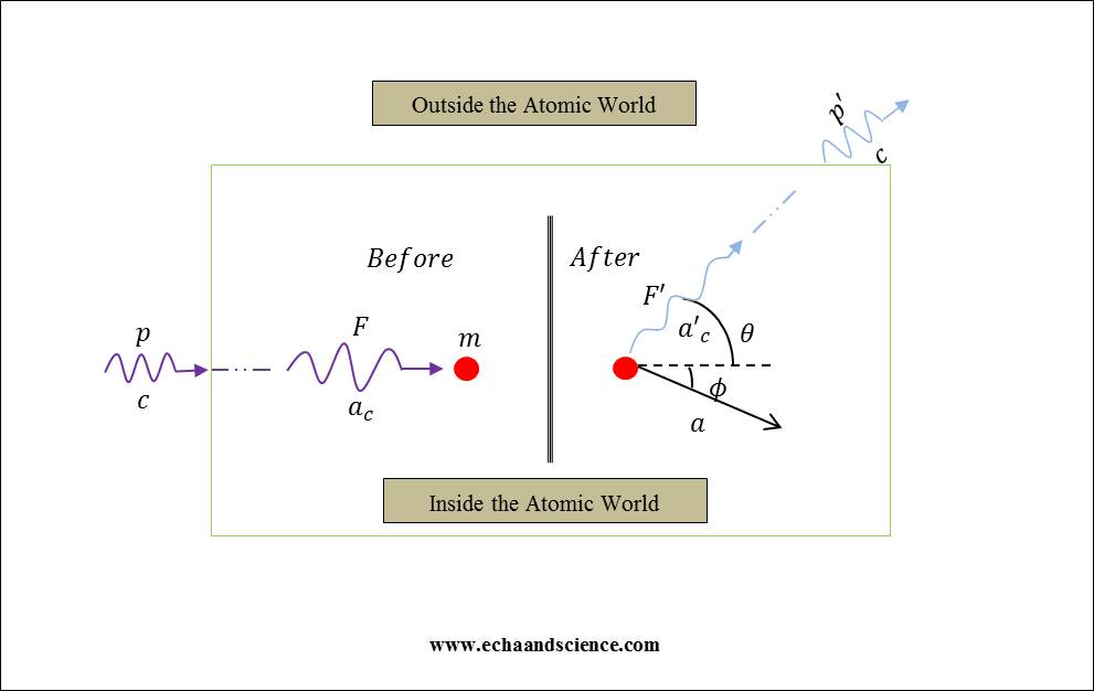 Compton's effect according to absolute relativity