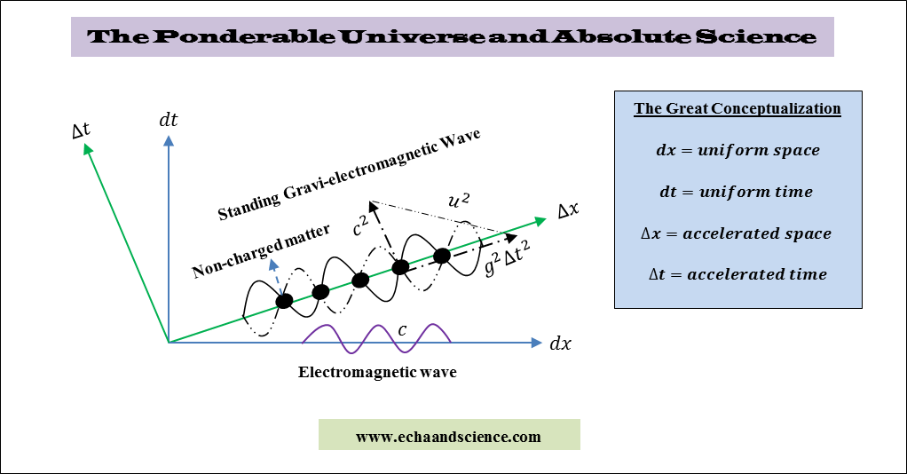 The ponderable universe