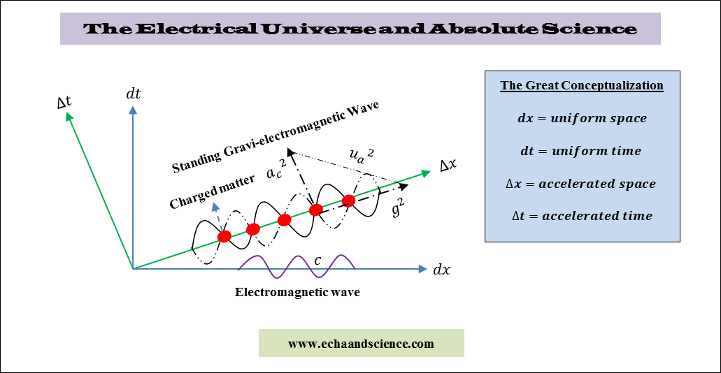The Electrical Universe