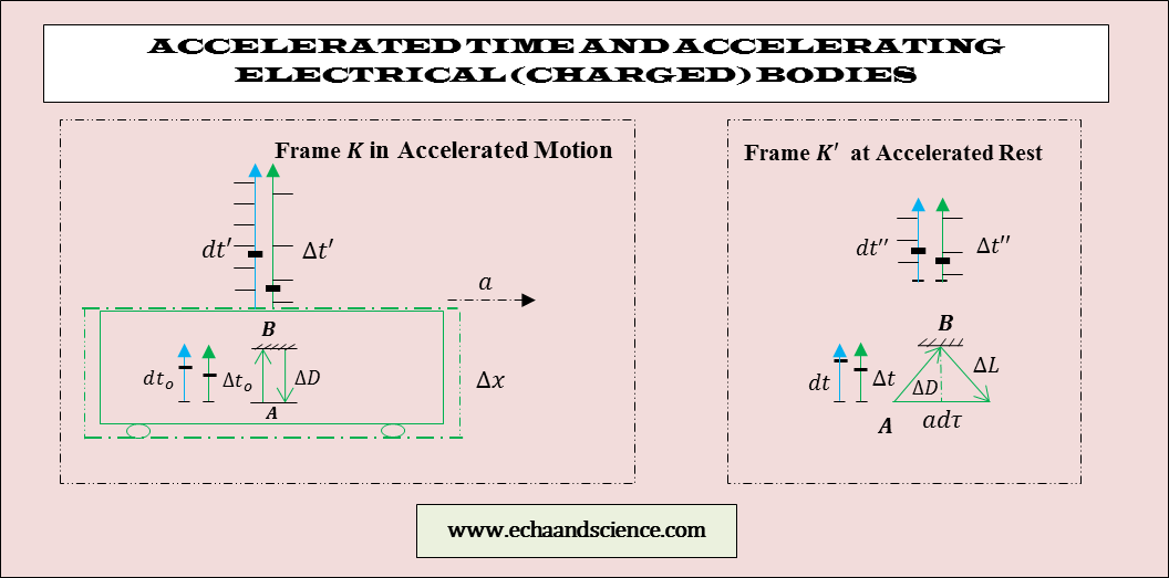 accelerated time and electrical bodies