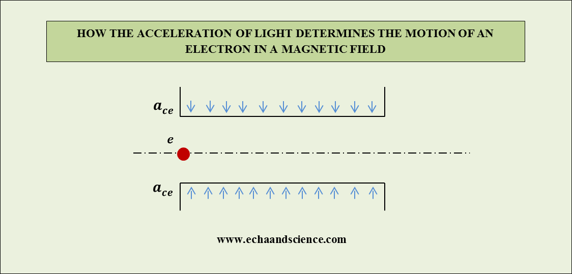 An Electron in a Magnetic Field