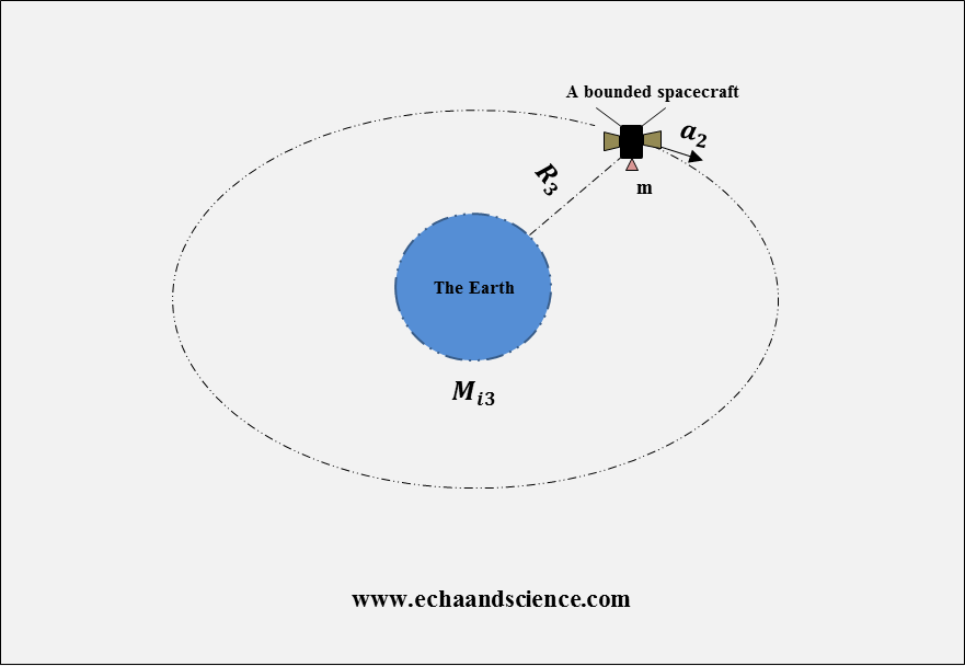 fly-by anomaly and a bounded spacecraft 2
