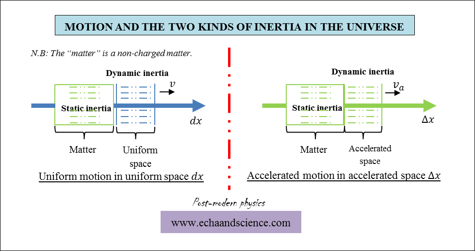 Motion and the Two Kinds of Inertia