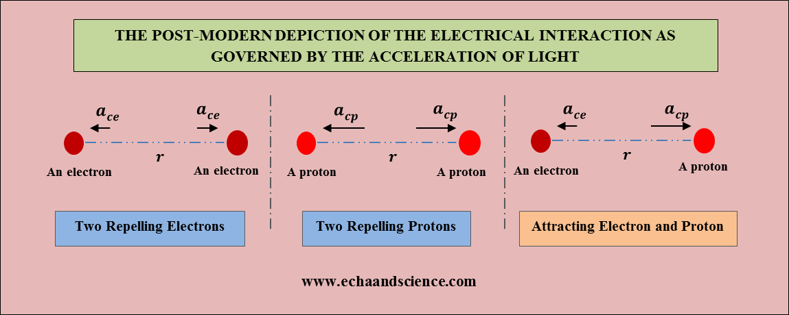 Post-modern Electrical Interaction