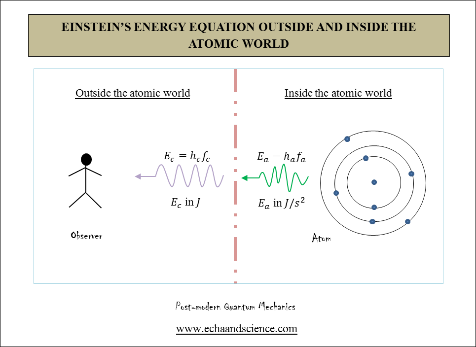 einstein energy equation outside and inside the atom