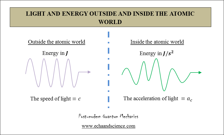 Light and energy outside and inside the atomic world