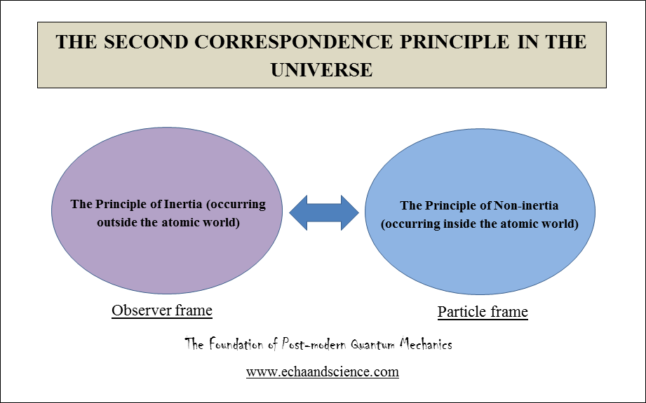 Post-modern Physics and the Second Correspondence Principle