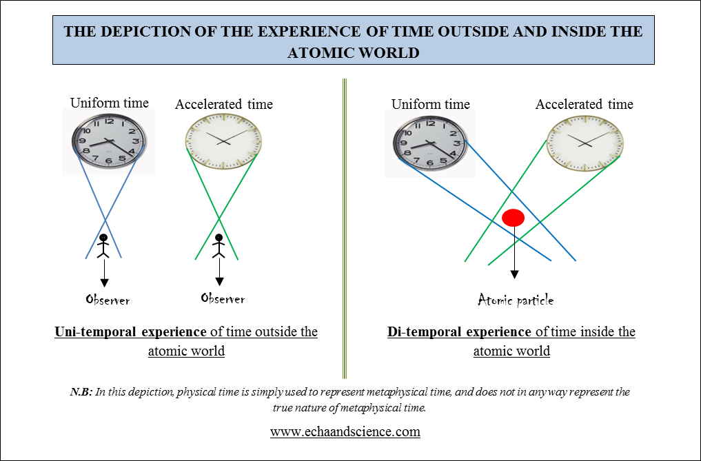 time inside and outside the atomic world