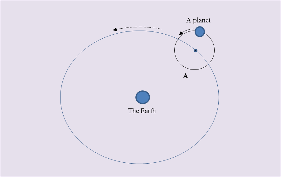 the geocentric model