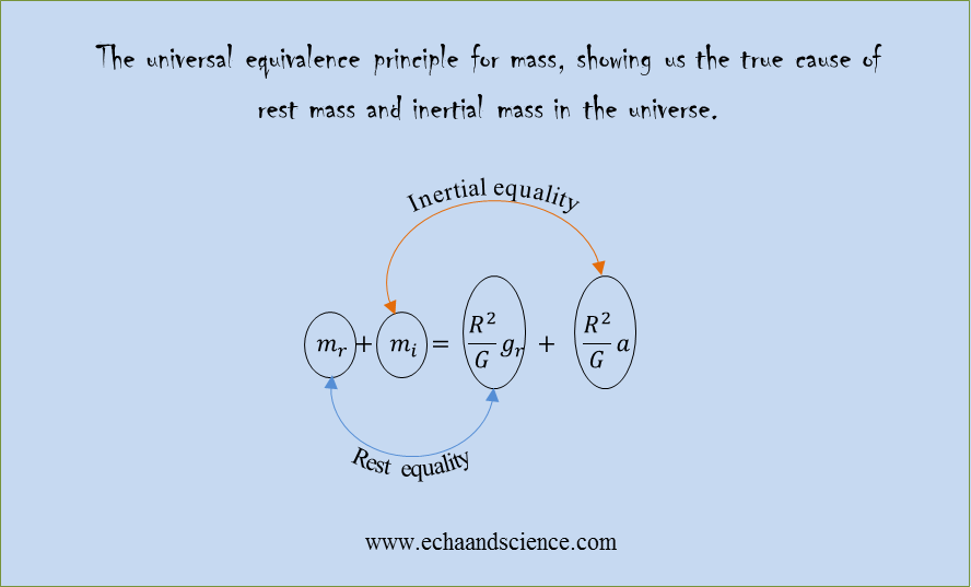 The true cause of rest mass and inertial mass