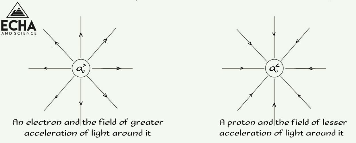 An electron and a proton in post-modern physics